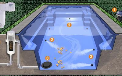Технологии на страже чистой воды в бассейне
